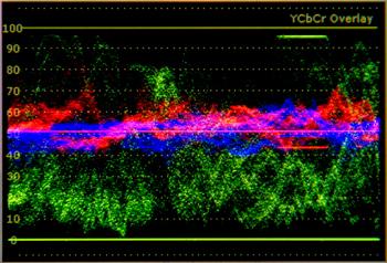 Y Cb Cr Overlay